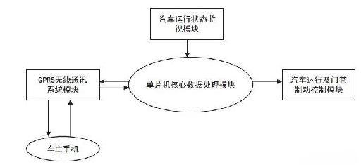 车门控制电路框图