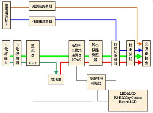 静态旁路电路,交流变直流(ac-dc)整流器