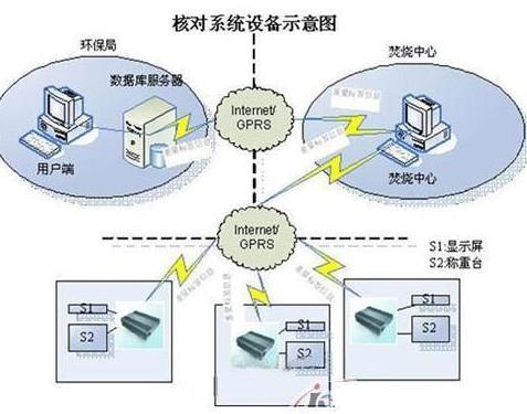 推广医疗废物的电子标签化管理