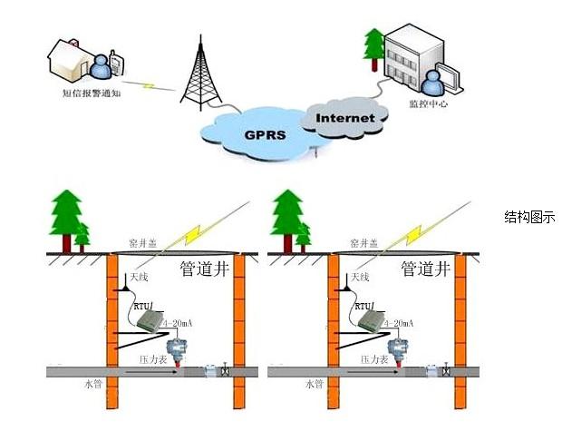 通讯接口:1路标准r485串口通讯