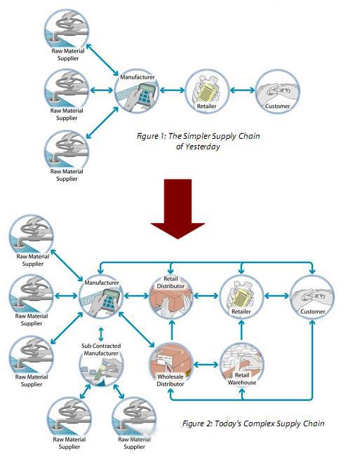 一,供应链管理的概念供应链是一个网链结构,由围绕核心企业的供应商