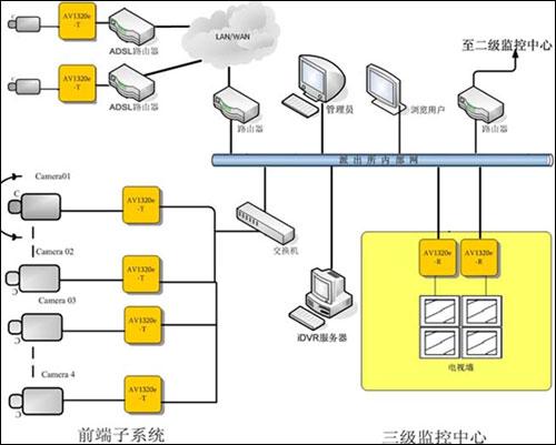 支持通过av1320r解码器将来自远端的网络视频信号还原为模拟视频信号