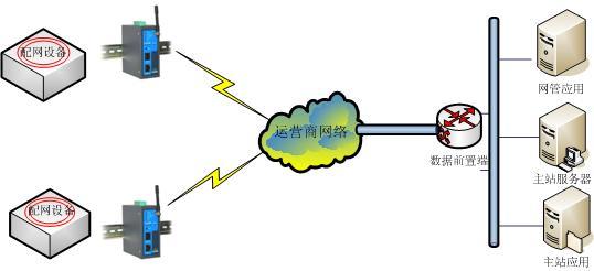 电力配网自动化无线解决方案