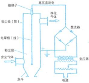 电除尘系统中的plc控制