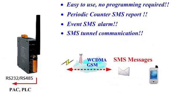 新产品上市: GTP-230 M2M 3G终端解决方案- 智能 3G 控制器模块