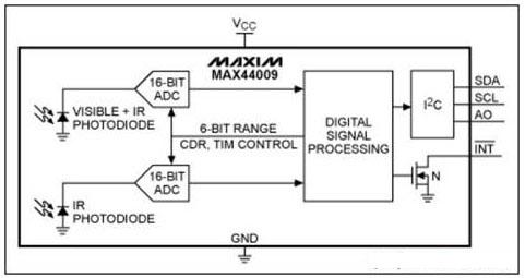 控制显示屏后面用于背光照明的白光led灯的输入电流.