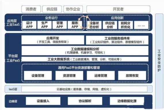 中国有影响力工业互联网平台超100个,两种商业模式正在成型