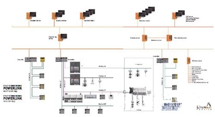 APROL DCS系统结构示意 3. 操作站 操作站具有人机交互功能,通过它可以实现整个生产过程的在线监控,并显示所有的存档数据。 新一代DCS系统体系结构大致可分为四层:现场仪表层、控制装置单元层、工厂(车间)层和企业管理层。B&R APROL DCS产品覆盖控制装置单元层和工厂(车间)层;与此同时,向上提供企业管理信息系统接口;向下以硬接线、通讯等方式接入现场仪表的信号。 B&R APROL DCS的主要特色如下: 上位计算机采用NOVELL Suse Linux操作系统; 下位控制