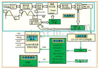 如何进行电子商务网站的目录结构设计