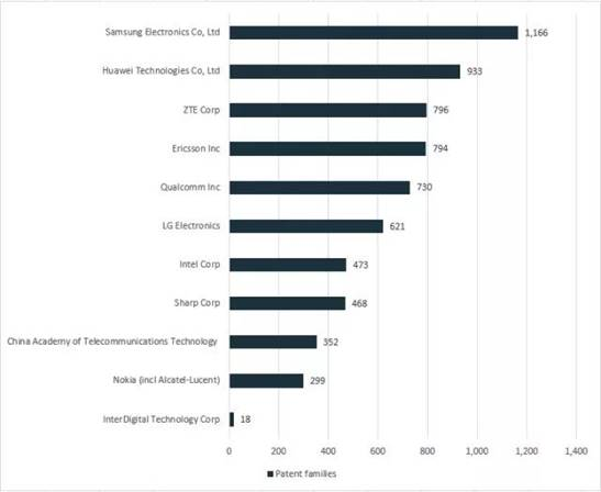 5G专利谁家强?技术贡献谁最多?万万没想到...