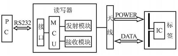 超高频射频识别系统读写器设计方案