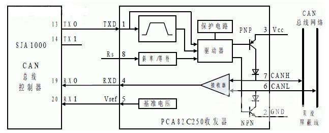 典型的金属双绞线can 总线接口电路