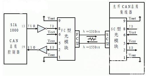 图2 光纤接口连接框图   FC 型收发一体化光模块由光电子器件、功能电路和光接口等组成。光电子器件包括发射和接收两部分。发射部分:输入一定码率的电信号经内部的驱动芯片处理后驱动发光二极管(LED)发射出相应速率的调制光信号,其内部带有光功率自动控制电路,使输出的光信号功率保持稳定。接收部分:一定码率的光信号输入光模块后由光探测二极管转换为电信号,经前置放大器后输出相应码率的电信号。发送和接收光波通过FC 光纤连接器进入光纤。集线器中采用SC 型收发一体化光模块完成光/电和电/光的转换,其输出端TD