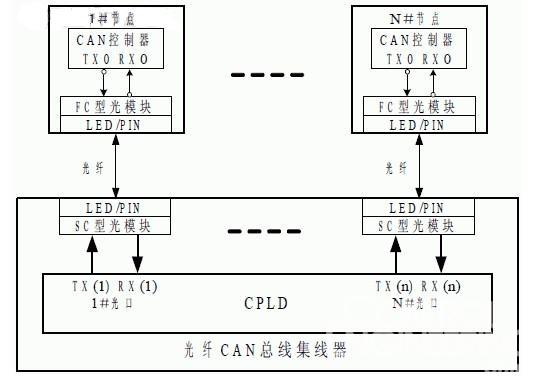 图3 基于集线器的单光纤CAN 总线网络构型   4.3. 工作原理   如图2 和图3 所示,1#节点CAN 总线控制器的数据发送端TX0 将报文标识符逐位发送给反向器,显性为0,隐性为1;经过反向器后,显性为1,隐性为0;FC 型光模块的TD 端接收1时,LED 发送波长为1310nm 的光波,接收0时,不发光,因此,经过光模块后,光纤中有光表示显性,无光表示隐性。   光波通过光纤到达光纤CAN 总线集线器,经过SC 型光纤连接器进入SC 型光模块