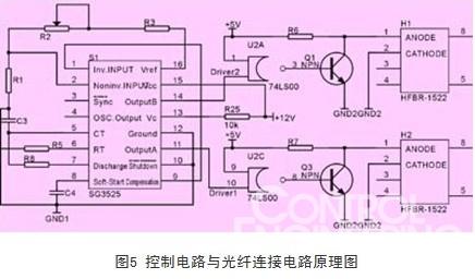 和主电路之间的电隔离,我们使用光纤连接器来实现驱动控制信号的传递.