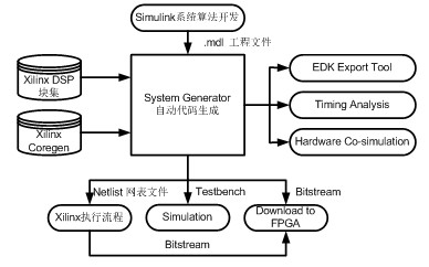 图3 system generator的fpga开发流程图