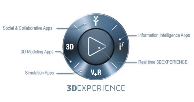 达索系统推出3DEXPERIENCE.WORKS