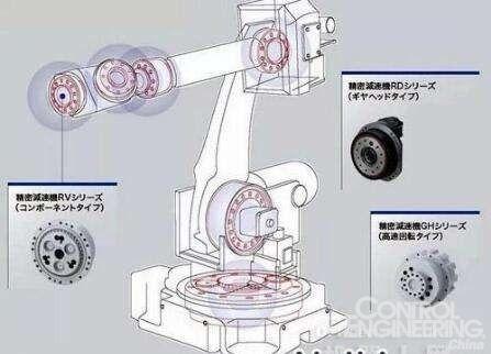 减速器凭什么替代电机转速来控制机器人关节运动?