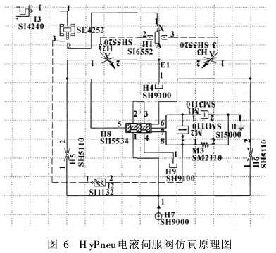 基于hypneu电液仿真软件对液压
