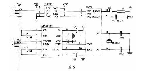 2.2软件   下面给出单片机软件部分的主要程序。波特率设置为9600,用定时器1产生波特率,串口工作在方式1,无奇偶校验。定时器0设定采样的时间间隔。TLC0831为A/D转换器数据采样子程序,SEND为单片机发送子程序。