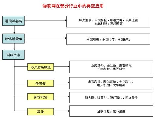 ,包括互联网、电信网、广电网、电力通讯网、专网以及其它网络等。   四、中间件及应用开发商   中间件是指衔接相关硬件设备和业务应用的桥梁,是目前物联网领域竞争的焦点。主要分为两类:传感数据采集中间件CONTROL ENGINEERING China版权所有,完成传感数据从相关硬件设备的采集、过滤和合作。另一种为传感数据管理中间件,完成数据的存储、维护、访问、聚合。   五、系统集成商   系统集成商是指根据客户需求,将实现物联网的硬件,软件和网络集成为一个完整解决方案,提供给客户的厂商。部分系统集成商也