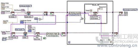 程序框图中显示的正弦发生器