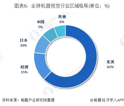 2019年中國機器視覺市場現狀與發展前景:中國成為全球第三大機器視覺應用市場