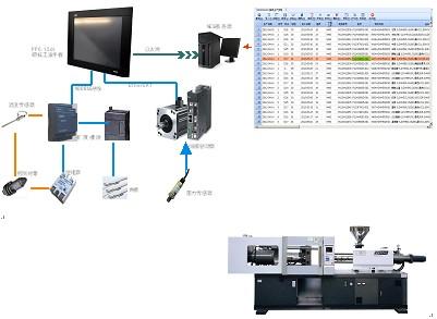 伺服驱动器控制伺服电机的转速