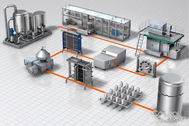 什么是过程自动化