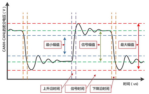 图 2 CANScope信号质量分析参数   如图3所示。为某地铁车辆上的CAN总线实际测试结果,通过信号质量的升序排列,可以看到发出帧ID为0x308的这个节点,信号质量平均值只有47分,最差值甚至只有34分,