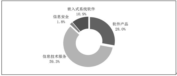 2019年軟件業務收入71768億元 同比增15.4%