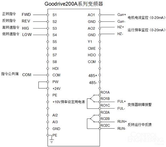 图 7 升级后的英威腾变频器控制回路   三、英威腾 Goodrive200A 系列变频器介绍   Goodrive200A 变频器是深圳市英威腾电气股份有限公司新开发的一款高性能闭环矢量变频器,具有优异的矢量控制性能,实现转矩控制、速度控制的一体化,能满足不同客户多种应用需求。同时,Goodrive200A变频器具有超出同类产品的防跳闸性能和适应恶劣电网、温度、湿度和粉尘能力,极大提高产品可靠性。   1.