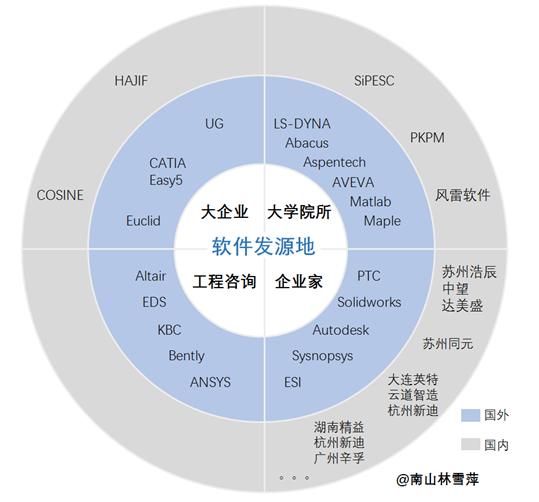 林雪萍|突围工业软件, 谁是尖刀连?