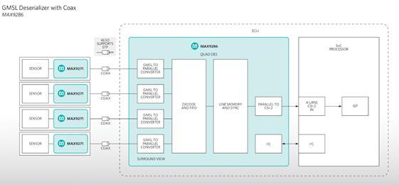 MAX9286原理图   主要优势   缩短设计时间:自动生成摄像头同步信号、将多个传感器的图像数据对准到同一像素,实现关键参数的用户编程,上述功能有效降低设计风险、加快产品上市进程。   降低成本:集成方案可替代四个分立式解串器和一个FPGA,大大降低电路板面积和元件数量;此外还支持同轴电缆供电,降低了线缆数量和成本。   带诊断功能:片内诊断功能提升系统完整性,可检测链路误码率(BER)、摄像头不同步以及电缆对电源/地短路等故障。   评价   Maxim Integrated业务总监Bala