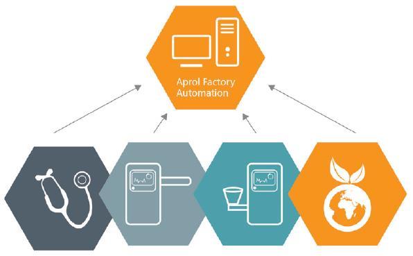 迈出塑料工厂智能化第一步