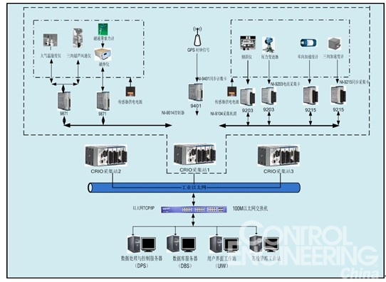 为基于compactrio的大型桥梁结构安全监测系统研究