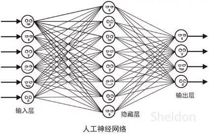 深度解析机器学习算法——人工神经网络
