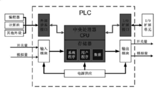 PLC结构图-2017年中国工业自动化业务各细分市场发展概况分析