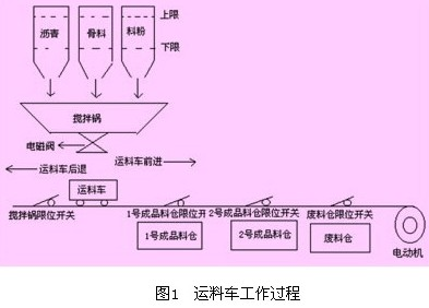 基于plc控制的小车自动化送料系统
