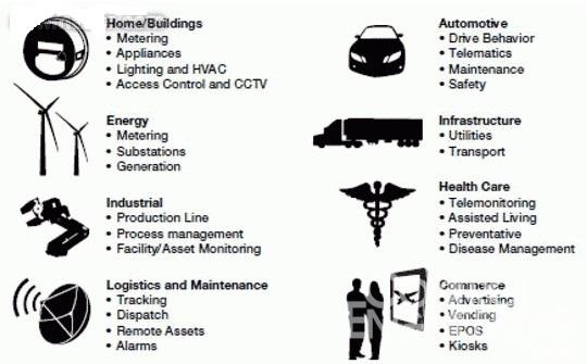 图 1:M2M 网关应用   为什么选择M2M 网关?   M2M 是一个新的机遇,可以帮助我们提高安全性、能源效率和成本效益。M2M 还可以实现创收和改善客户保留。它对于业务经营十分有益。图1 展示了面临各种连接挑战且情况各异的不同的行业。与筒仓式方法相比,多功能M2M 网关提供了一些综合优势控制工程网版权所有,且在许多情况下占有优势。   M2M 网关提供了以下几个关键优势:   可以应用并扩展到多种环境  家庭、工厂、办公室、公共场所、零售商店   避免设备重复   本地智能节点可以将原始
