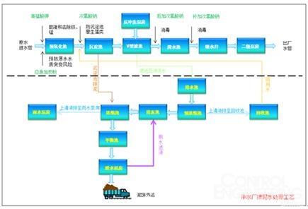 净水厂排泥水处理工艺流程图