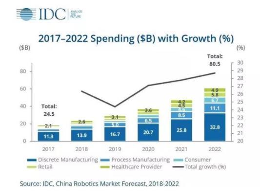 IDC报告:中国机器人市场的增长主要集中在五个行业