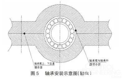 减速机轴承游隙不合适的危害、游隙调整技巧及测量的3种方法