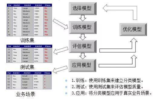 数字化模型开发工具