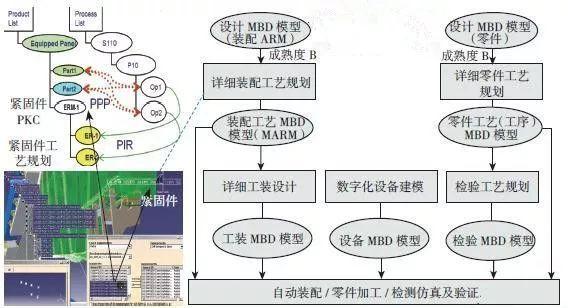 数字化模型技术架构
