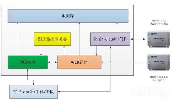 详解工业物联网云平台项目架构设计