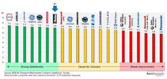 派克宇航荣膺航空MRO市场机械/电子部件最佳客服供应商