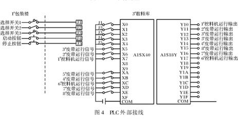 plc在皮带输送控制系统中的应用