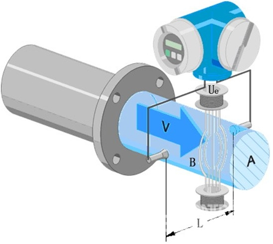 promag系列电磁流量计在污水处理行业中的应用