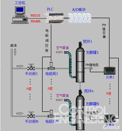 4~20ma输出;   ⑦电磁阀:ac220电源,需耐强碱腐蚀;   ⑧固态继电器